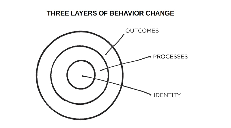 FIGURE 3 There are three layers of behavior change a change in your outcomes a change in your processes or a change in your identity